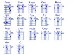 Beginner level chord melody of this standard. Includes chord chart, melody, chord melody and modal explanation. Please share if you find this useful. Thanks! http://hubpages.com/entertainment/Jazz-Guitar-Moon-River-Chord-Melody