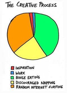 So true! The Creative Process