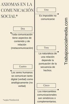 Axiomas en la comunicación social humana según Watzlawick aplicables al trabajo social