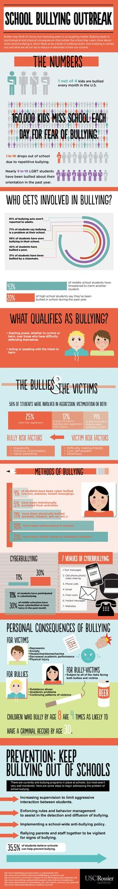 Bullying infographic: