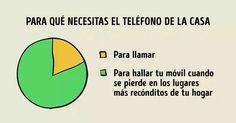 Uso do telefone de casa