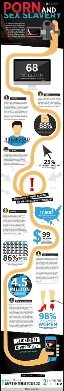 Porn and Sex Slavery are connected. -info graphic