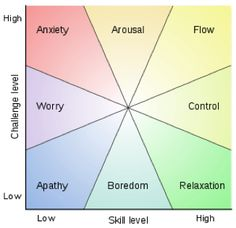 Thinking about flow and creativity ... holding onto this chart by Mihaly Csikszentmihalyi.