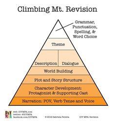 The Novelist's Checklist: