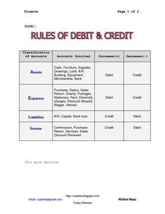 Debit And Credit Cheat Sheet Rules for Debit Credit by bertha Accounting Notes, Accounting Classes, Accounting Basics, Bookkeeping And Accounting, Accounting And Finance, Accounting Student, Forensic Accounting, Accounting Software, Small Business Bookkeeping