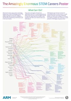 STEM & Science - Amazingly Enormous STEM Careers Poster & other careers resources
