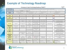 technology roadmap template - Google Search | Work Tools ...