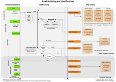 How To Design Lead Nurturing, Lead Scoring, and Drip Email Campaigns – The Marketing Playbook – Medium Marketing Automation, Email Marketing Design, Marketing Goals, Content Marketing Strategy, Inbound Marketing, Internet Marketing, Field Marketing, Marketing Ideas, Marketing Website