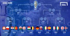 ユーロ2016決勝T進出国が決定!1回戦からスペイン対イタリアが実現 - Goal.com