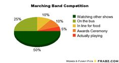 marching band memes | Marching Band Competition... - Meme Generator Piechart