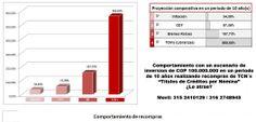 Capital de Crecimiento, Modesta comparación entre diferentes tipos de inversión, si le atrae, contáctenos!!! (57) 315 2410129