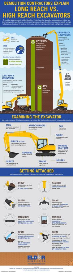 Demolition Contractors Explain Long-reach vs. High Reach Excavators