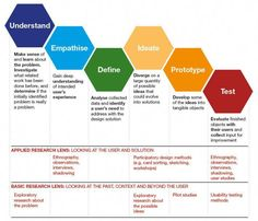 Research Lens for the Design Thinking Process. #infographicsdesign