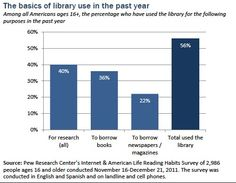 """Pew study """"Libraries, patrons, and e-books. Part 4: How people used the library in the past year.""""  Very interesting data here."""
