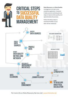 Data Discovery and Data Quality management are keys to any analytical application. However, it takes several carefully planned steps to improve data quality an… Master Data Management, Change Management, Risk Management, Business Management, Machine Learning Deep Learning, Machine Learning Artificial Intelligence, Data Quality, Business Analyst, Cool Business Cards