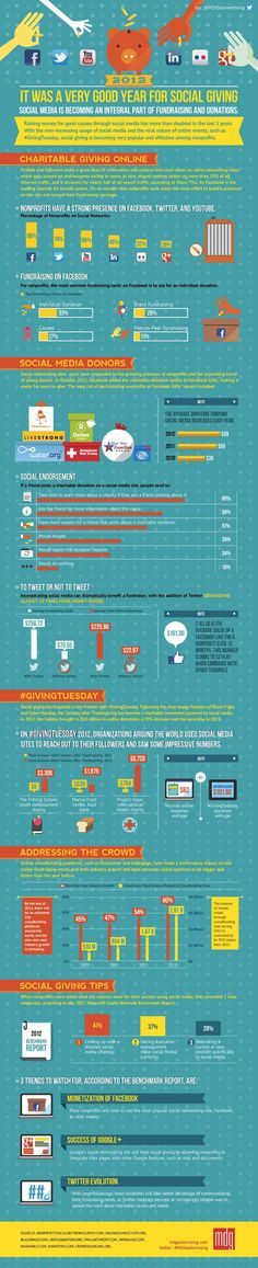 Infographic via PCMag: Social Networks Helping Nonprofits Pay it Forward