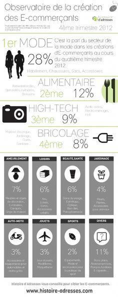 Infographie : Panorama des créations de sites e-commerce par secteur d'activité