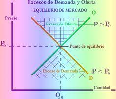 D'economía Blog: Exceso de demanda y de oferta