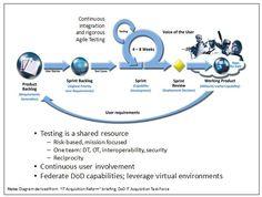 Notional Agile Development Model Depicting Testing