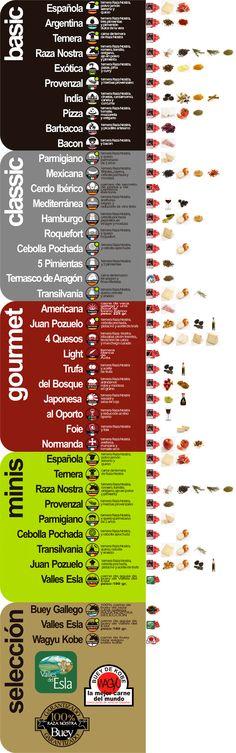 Hamburguesas sabores diferentes por ingredientes | Hamburguesa Nostra