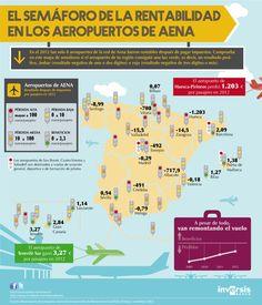El semáforo de la rentabilidad en los aeropuertos de Aena vía: observatoriodelinversor.com #infografia #infographic