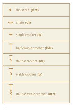 The Best Knitters Guide: Crochet Stitches, Symbols & Abbreviations Crochet Stitches Patterns, Crochet Chart, Crochet Basics, Love Crochet, Learn To Crochet, Crochet Motif, Knitting Stitches, Knit Crochet, Unique Crochet