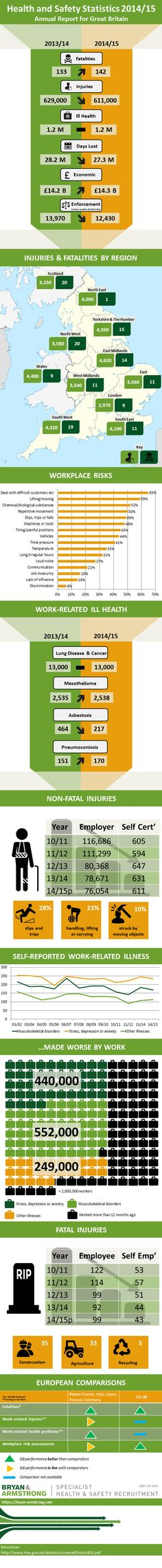Health and Safety Statistics 2014/15 #infographic #Safety #Health