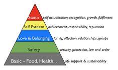 Η ιεράρχηση των ανθρωπίνων αναγκών κατά τον Maslow