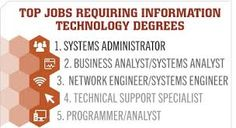 Information Technology Program to Launch Spring 2014