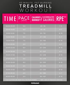 45-Minute Treadmill Interval Workout to Fight Belly Fat | POPSUGAR Fitness
