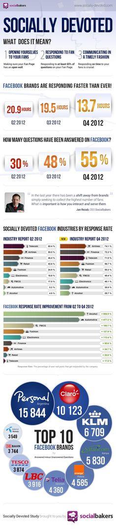 Que significa Socially Devoted en las redes sociales y en Marketing?