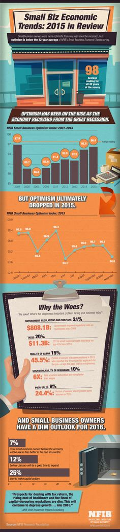 Infographic: Small Business Economic Trends—2015 in Review | NFIB