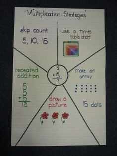 multiplication anchor charts | Multiplication strategies anchor chart | Math
