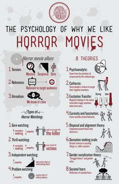 film studies Horror Movie InfoGraphics: The Psychology of Horror Films Creative Writing Tips, Book Writing Tips, Writing Prompts, Film Tips, Psychological Horror, Scary Movies, Comedy Movies, Best Horror Movies List, Halloween Movies