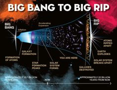 Space Facts Will the universe end with a Big Rip? - Mathematicians and physicists have come up with a new approach to calculate cosmic viscosity and the formulation favors the 'Big Rip' scenario for the end of the universe. Sistema Solar, Earth And Space Science, Earth From Space, Science And Nature, Big Rip, Big Freeze, Expanding Universe, Advantages Of Solar Energy, Theory Of Relativity