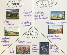 Picture sorting activity to teach about urban, suburban & rural