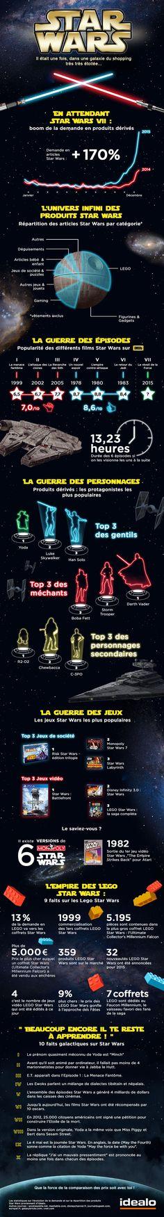 Star Wars est une saga adulée à travers le monde, mais également une source de revenus intarissable, notamment grâce aux produits dérivés. Cette infographie permet de mieux comprendre le phénomène.