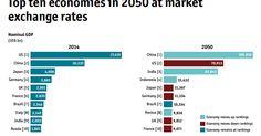 Next Big Future: EIU GDP forecasts to 2050