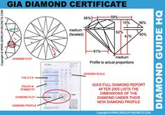 ► ► Learn all about the Cut of a Diamond!