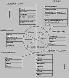 Diversos criterios de división del proceso administrativo