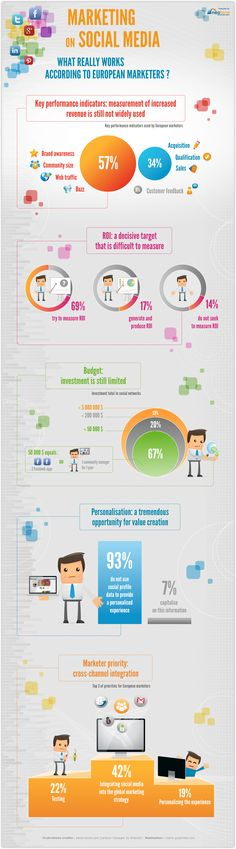Marketing With Social Media – What Really Works? [INFOGRAPHIC]