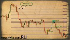 Fibonacci Retracements , draw Fibo lines , manual fibo , easy fibo , trading