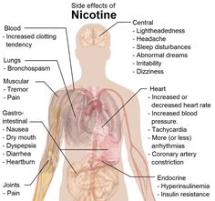 Don't smoke or do vape. It's so much easier to use self control and not get into these things than it is to get off of them! I have experienced the side effects of nicotine, it's no fun at all.