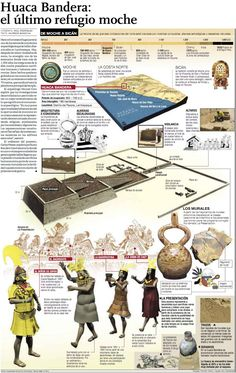 El Baúl de la Historia de Perú: INFOGRAFÍA: HUACA BANDERA