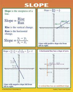 Geometry Worksheets, Algebra Worksheets, Printable Worksheets, Algebra Help, Algebra 1, Linear Function, School Study Tips, School Ideas, Math Formulas
