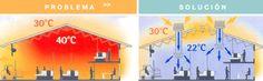 Climatizadores Evaporativos - Terramed Solutions S.L. Climatización Natural, sin uso de gases nocivos