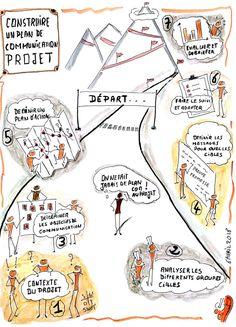 Construire un plan de communication projet en synthèse graphique - Ebcoorporation