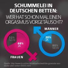 Sex Fact: Schein und Sein http://www.shopaman.de/blog/darkroom/orgasmus-vorgetaeuscht