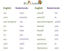 Learn Basic Dutch I and much more on Memrise Definite And Indefinite Articles, Grammar Chart, Learn Dutch, Nouns And Adjectives, Dutch Language, Dutch Recipes, Learning, Homeschooling, Charts