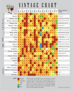 Updated handy vintage chart
